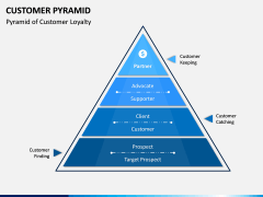 Customer Pyramid PPT Slide 1