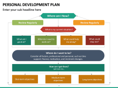 Personal Development Plan PPT Slide 35