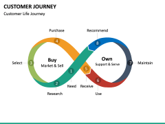 Customer Journey PPT Slide 41
