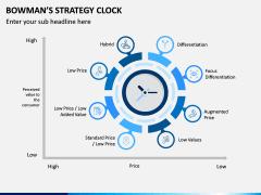 Bowman Strategy Clock PPT Slide 6