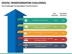 Digital Transformation Challenges PPT Slide 12