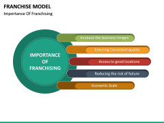 Franchise Model PPT Slide 26