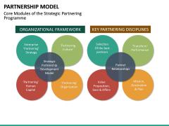 Partnership Model PPT Slide 29