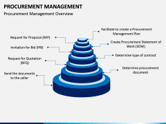 Procurement Management PPT Slide 7