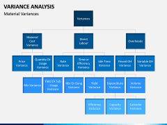 Variance Analysis PPT Slide 11