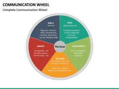 Communication Wheel PPT Slide 13