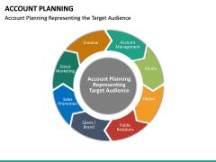 Account Planning PPT Slide 13