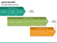 Value Delivery PPT Slide 20