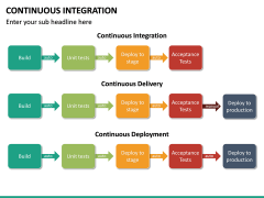 Continuous Integration PPT Slide 27