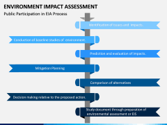 Environmental Impact Assessment (EIA) PPT Slide 16