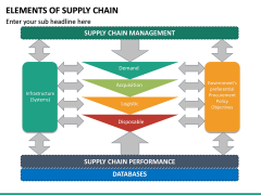 Elements of Supply Chain PPT Slide 22
