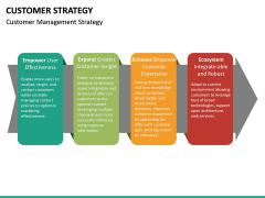 Customer Strategy PPT Slide 17