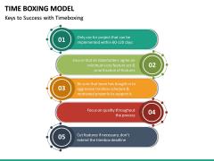 Time Boxing Model PPT Slide 15