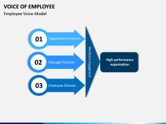 Voice of Employee PPT Slide 5