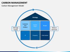Carbon Management PPT Slide 4