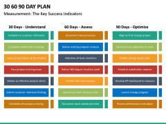 30 60 90 Day Plan PPT Slide 51