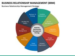 Business Relationship Management (BRM) PPT Slide 22