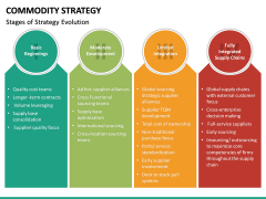 Commodity Strategy PPT Slide 19