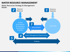 Water Resource Management PPT slide 5
