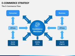 eCommerce Strategy PPT Slide 13