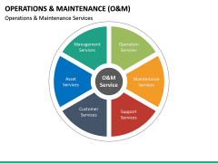 Operations and Maintenance PPT Slide 28