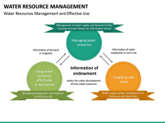 Water Resource Management PPT slide 26