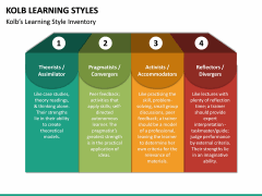 Kolb Learning Styles PPT Slide 10