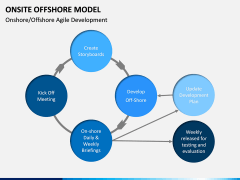 Onsite Offshore Model PPT Slide 19