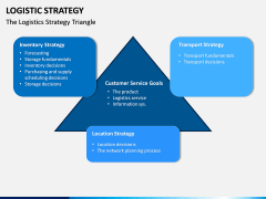 Logistic Strategy PPT Slide 5