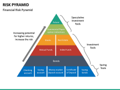 Risk Pyramid PPT Slide 24
