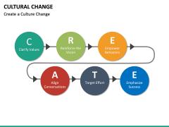 Cultural Change PPT Slide 15