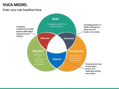 VUCA Model PPT Slide 17