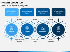 Patient Ecosystem PPT Slide 12