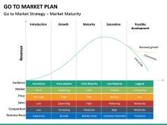 Go To Market Plan (GTM Plan) PPT Slide 64
