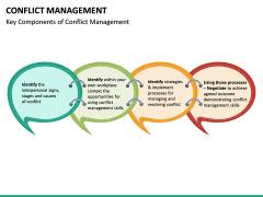 Conflict Management PPT Slide 22