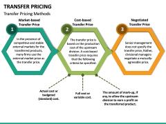 Transfer Pricing PPT Slide 21