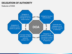 Delegation of Authority PPT slide 1