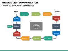 Interpersonal Communication PPT Slide 17