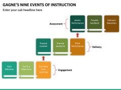 Gagne's Nine Events of Instruction PPT Slide 19