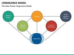 Congruence Model PPT Slide 20