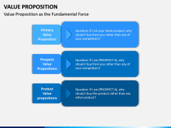 Value Proposition PPT Slide 13