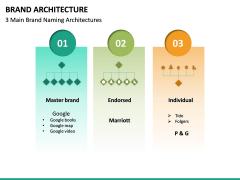 Brand Architecture PPT Slide 13