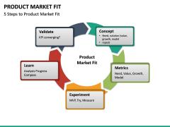 Product Market Fit PPT slide 16
