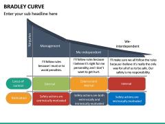 Bradley Curve PPT Slide 14
