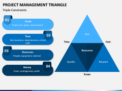 Project Management Triangle PPT Slide 2