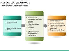 School Culture PPT Slide 28