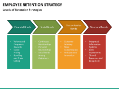 Employee Retention Strategy PPT slide 27