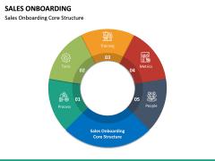 Sales Onboarding PPT Slide 14