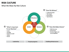 Risk Culture PPT Slide 21