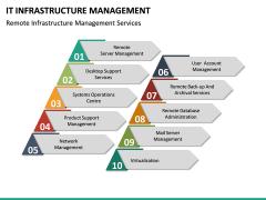 IT Infrastructure Management PPT Slide 29